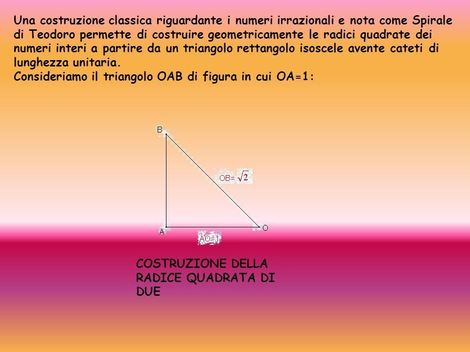 Una costruzione classica riguardante i numeri irrazionali e nota come Spirale di Teodoro permette di costruire geometricamente le radici quadrate dei