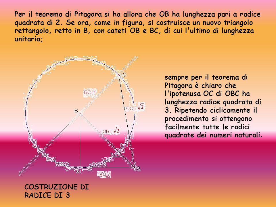 Per il teorema di Pitagora si ha allora che OB ha lunghezza pari a radice quadrata di 2. Se ora, come in figura, si costruisce un nuovo triangolo rett