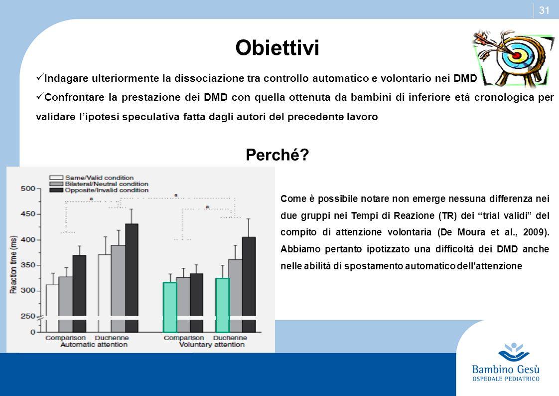 31 Indagare ulteriormente la dissociazione tra controllo automatico e volontario nei DMD Confrontare la prestazione dei DMD con quella ottenuta da bam
