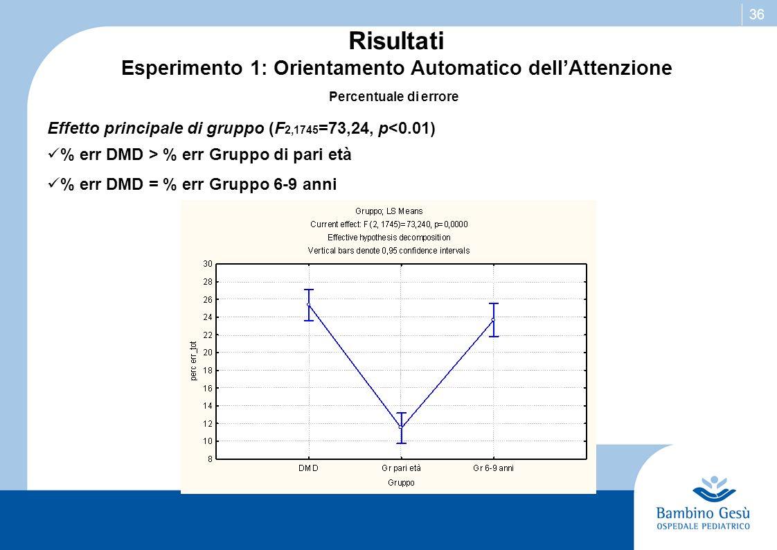 36 Risultati Esperimento 1: Orientamento Automatico dellAttenzione Percentuale di errore Effetto principale di gruppo (F 2,1745 =73,24, p<0.01) % err