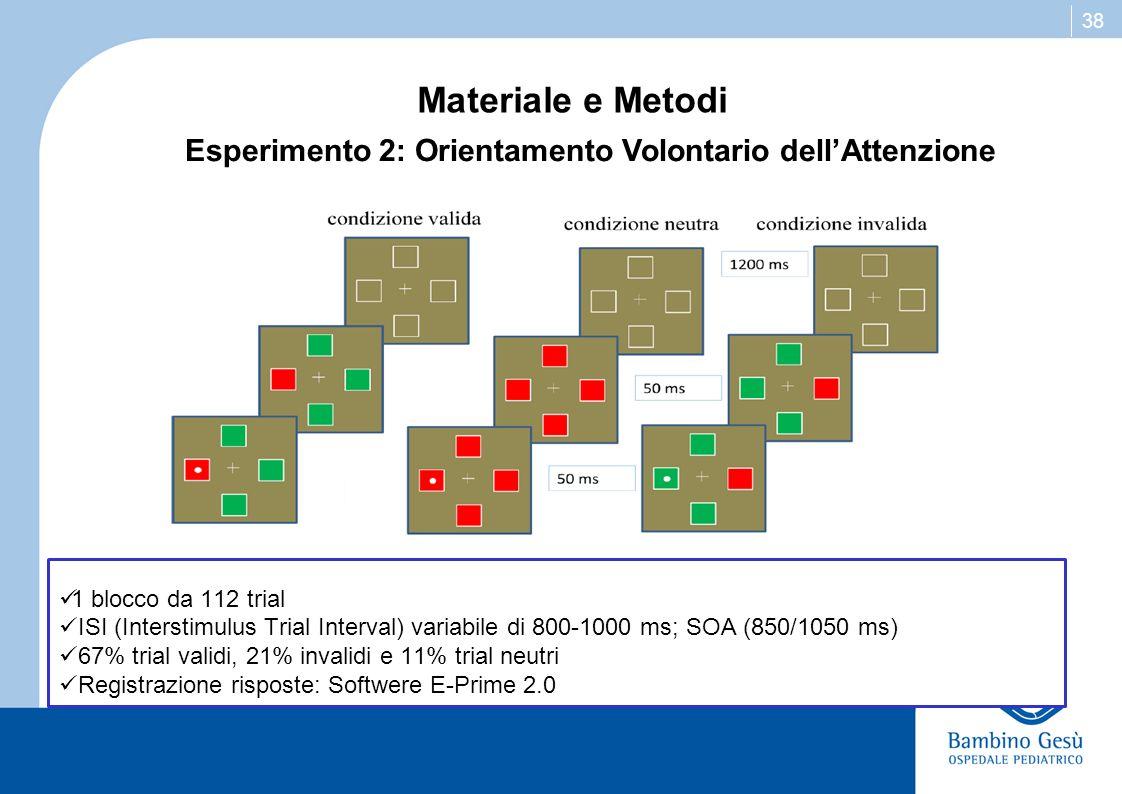 38 Materiale e Metodi 1 blocco da 112 trial ISI (Interstimulus Trial Interval) variabile di 800-1000 ms; SOA (850/1050 ms) 67% trial validi, 21% inval