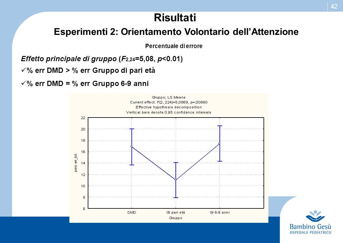 42 Risultati Percentuale di errore Effetto principale di gruppo (F 2,24 =5,08, p<0.01) % err DMD > % err Gruppo di pari età % err DMD = % err Gruppo 6