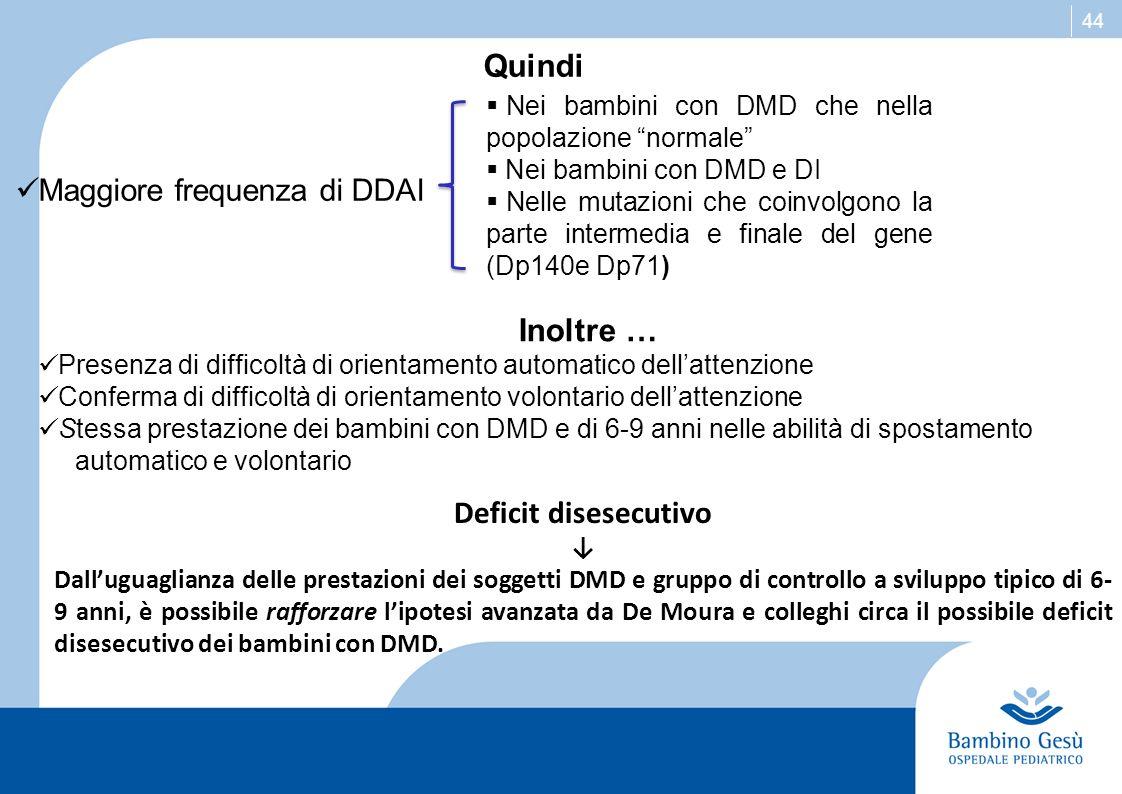 44 Quindi Maggiore frequenza di DDAI Inoltre … Presenza di difficoltà di orientamento automatico dellattenzione Conferma di difficoltà di orientamento