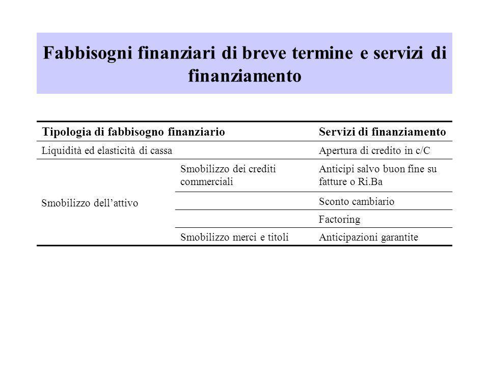 Fabbisogni finanziari di breve termine e servizi di finanziamento Tipologia di fabbisogno finanziarioServizi di finanziamento Liquidità ed elasticità