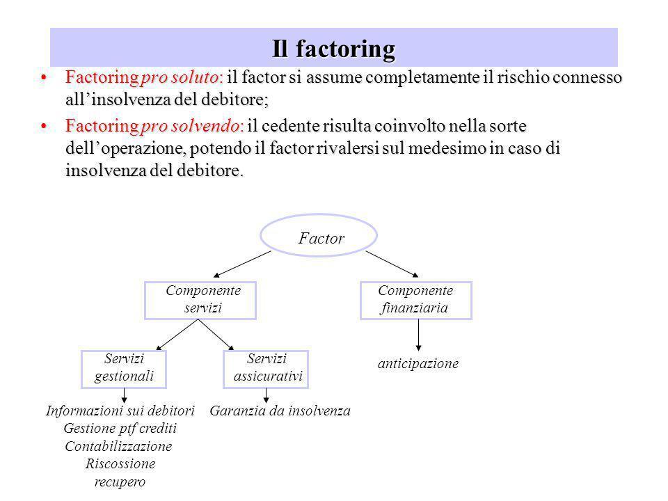 Il factoring Factoring pro soluto: il factor si assume completamente il rischio connesso allinsolvenza del debitore;Factoring pro soluto: il factor si