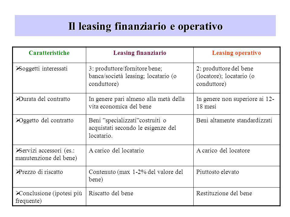 Il leasing finanziario e operativo CaratteristicheLeasing finanziarioLeasing operativo Soggetti interessati 3: produttore/fornitore bene; banca/societ