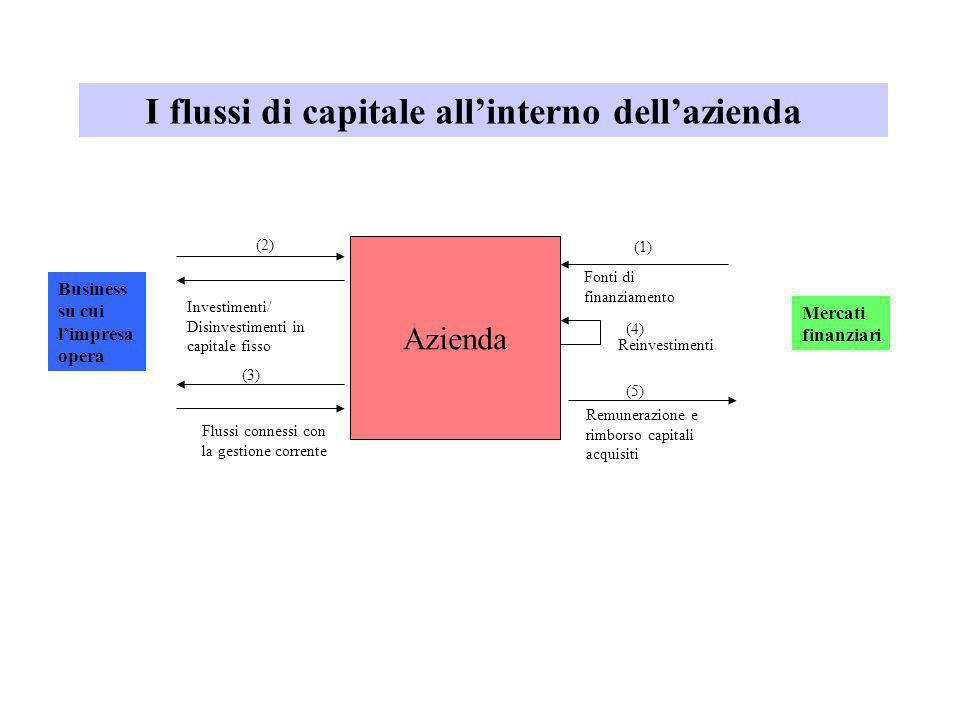 Azienda Fonti di finanziamento Investimenti/ Disinvestimenti in capitale fisso Flussi connessi con la gestione corrente Remunerazione e rimborso capit