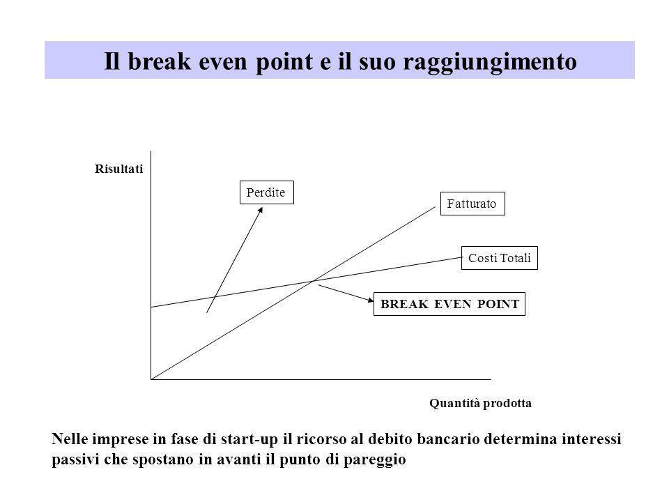 Perdite Fatturato Costi Totali BREAK EVEN POINT Risultati Quantità prodotta Il break even point e il suo raggiungimento Nelle imprese in fase di start
