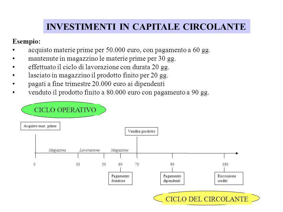 INVESTIMENTI IN CAPITALE CIRCOLANTE Esempio: acquisto materie prime per 50.000 euro, con pagamento a 60 gg. mantenute in magazzino le materie prime pe