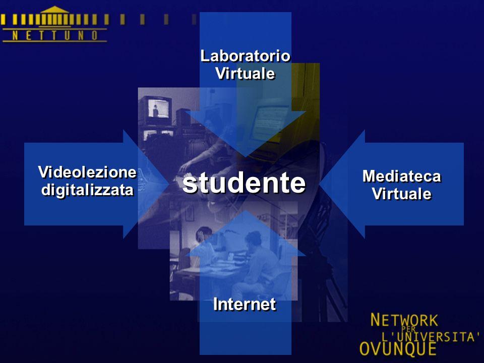 studente Videolezione digitalizzata Videolezione digitalizzata Mediateca Virtuale Mediateca Virtuale Laboratorio Virtuale Laboratorio Virtuale Internet