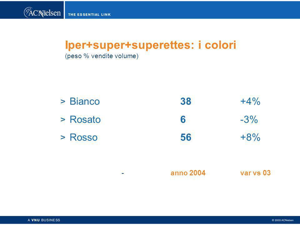 Iper+super+superettes: i colori (peso % vendite volume) > Bianco38+4% > Rosato6-3% > Rosso56+8% - anno 2004var vs 03