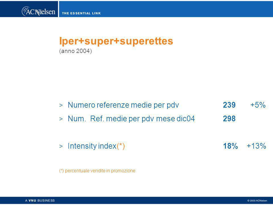 Iper+super+superettes (anno 2004) > Numero referenze medie per pdv239+5% > Num.