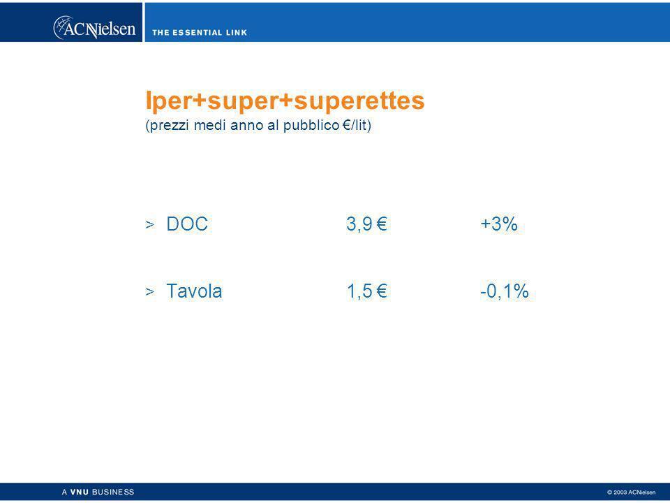 Iper+super+superettes (prezzi medi anno al pubblico /lit) > DOC3,9 +3% > Tavola1,5 -0,1%
