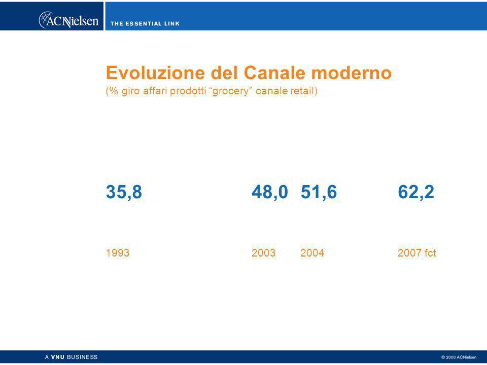 Evoluzione del Canale moderno (% giro affari prodotti grocery canale retail) 35,848,051,662,2 1993200320042007 fct