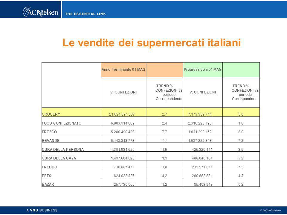 Le vendite dei supermercati italiani Anno Terminante 01 MAG Progressivo a 01 MAG V. CONFEZIONI TREND % CONFEZIONI vs periodo Corrispondente V. CONFEZI