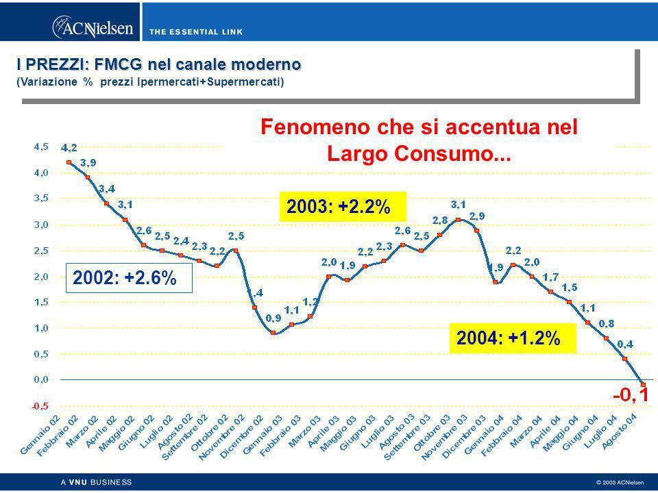 I PREZZI: FMCG nel canale moderno I PREZZI: FMCG nel canale moderno (Variazione % prezzi Ipermercati+Supermercati) 2004: +1.2% 2003: +2.2% 2002: +2.6% Fonte: Osservatorio prezzi ACNielsen Fenomeno che si accentua nel Largo Consumo...