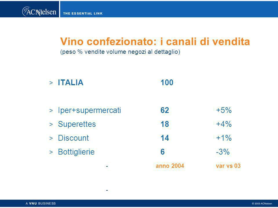 Vino confezionato: i canali di vendita (peso % vendite volume negozi al dettaglio) > ITALIA100 > Iper+supermercati62+5% > Superettes18+4% > Discount14+1% > Bottiglierie6-3% - anno 2004var vs 03 -