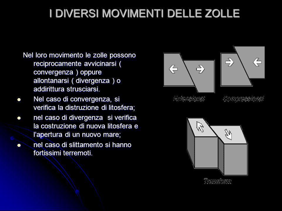 I DIVERSI MOVIMENTI DELLE ZOLLE Nel loro movimento le zolle possono reciprocamente avvicinarsi ( convergenza ) oppure allontanarsi ( divergenza ) o addirittura strusciarsi.
