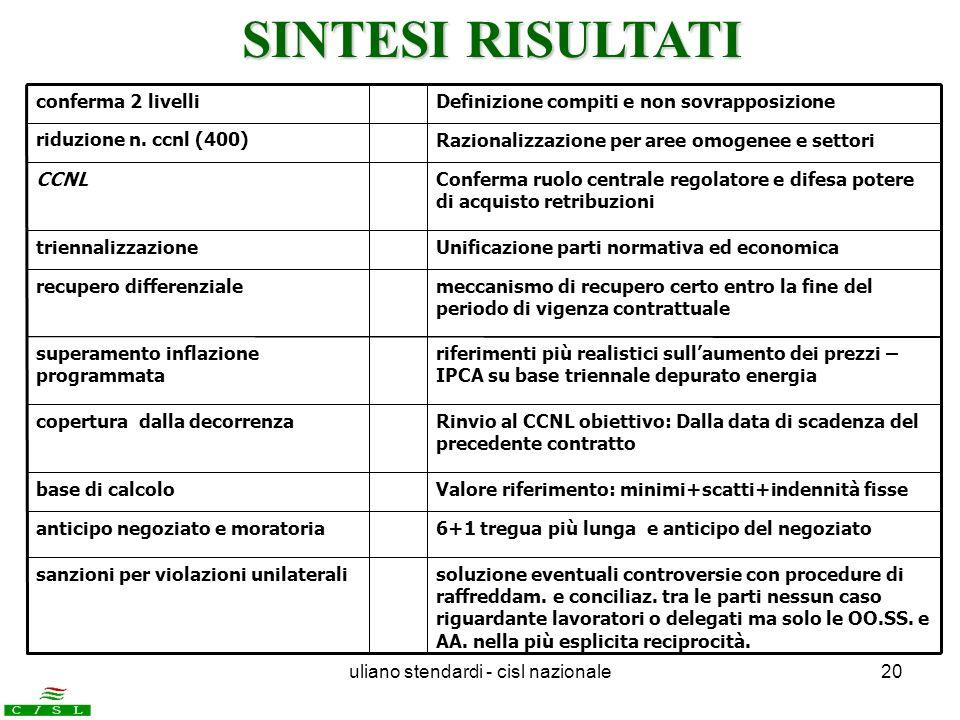 uliano stendardi - cisl nazionale20 conferma 2 livelliDefinizione compiti e non sovrapposizione riduzione n. ccnl (400)Razionalizzazione per aree omog