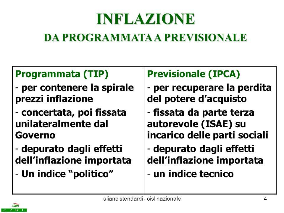 uliano stendardi - cisl nazionale4 Programmata (TIP) - per contenere la spirale prezzi inflazione - concertata, poi fissata unilateralmente dal Govern