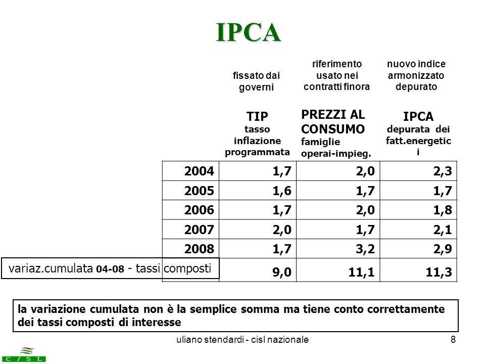 uliano stendardi - cisl nazionale8 fissato dai governi riferimento usato nei contratti finora nuovo indice armonizzato depurato TIP tasso inflazione p