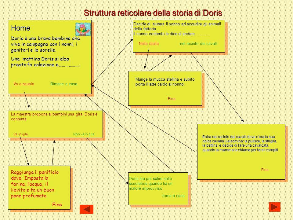 Struttura reticolare della storia di Doris Home Doris è una brava bambina che vive in campagna con i nonni, i genitori e le sorelle.