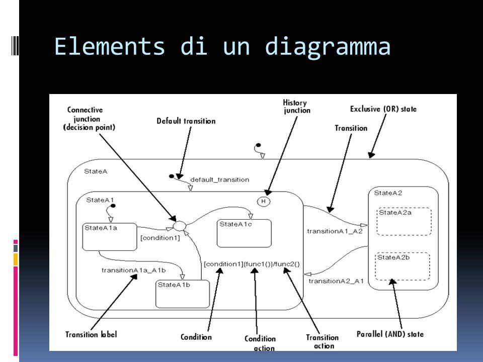 Elements di un diagramma