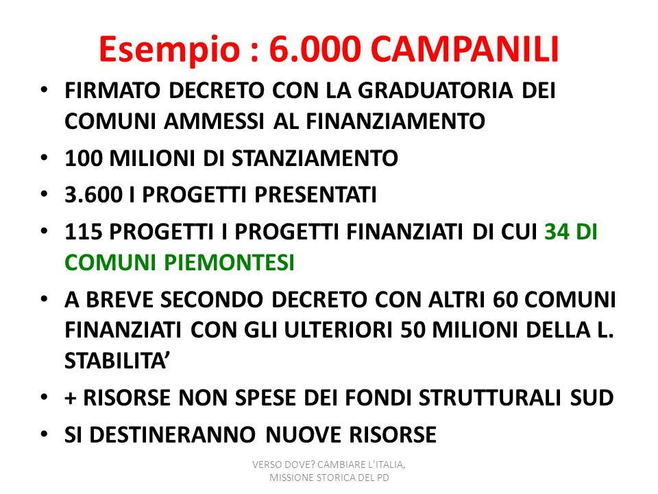 Esempio : 6.000 CAMPANILI FIRMATO DECRETO CON LA GRADUATORIA DEI COMUNI AMMESSI AL FINANZIAMENTO 100 MILIONI DI STANZIAMENTO 3.600 I PROGETTI PRESENTA