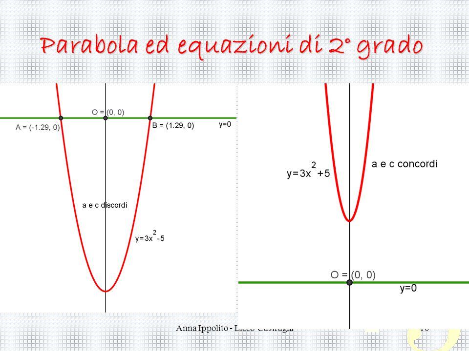 Anna Ippolito - Liceo Casiraghi10 Parabola ed equazioni di 2° grado