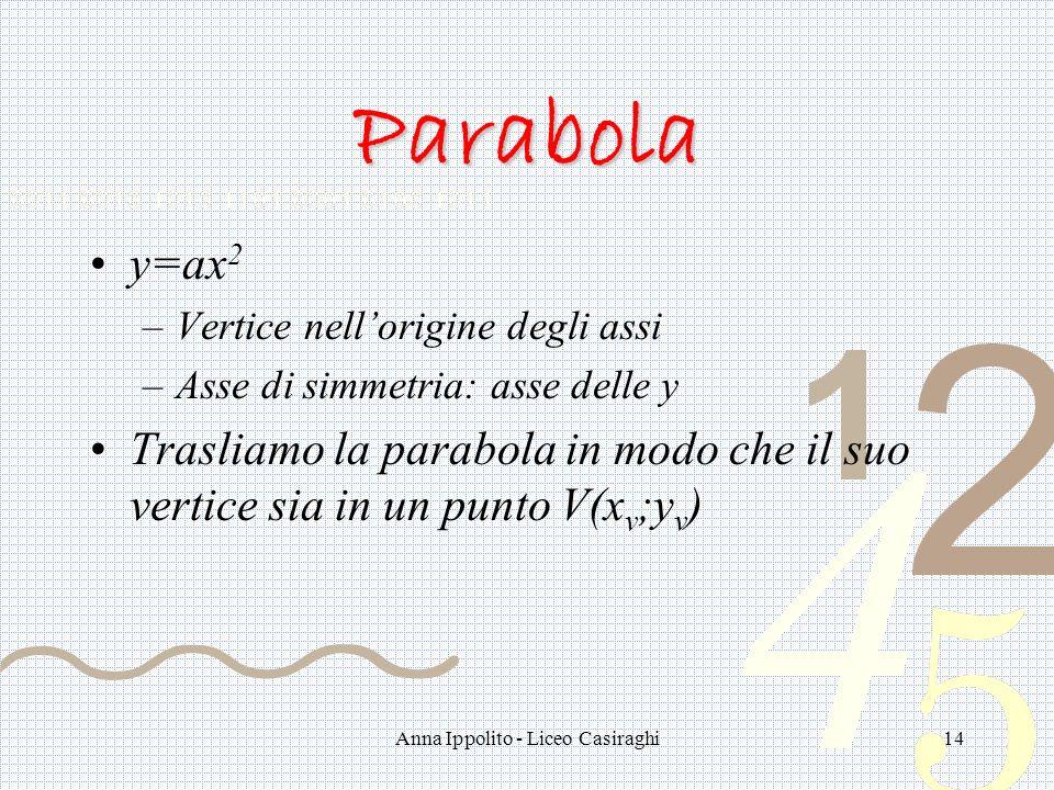 Anna Ippolito - Liceo Casiraghi14 Parabola y=ax 2 –Vertice nellorigine degli assi –Asse di simmetria: asse delle y Trasliamo la parabola in modo che il suo vertice sia in un punto V(x v ;y v )