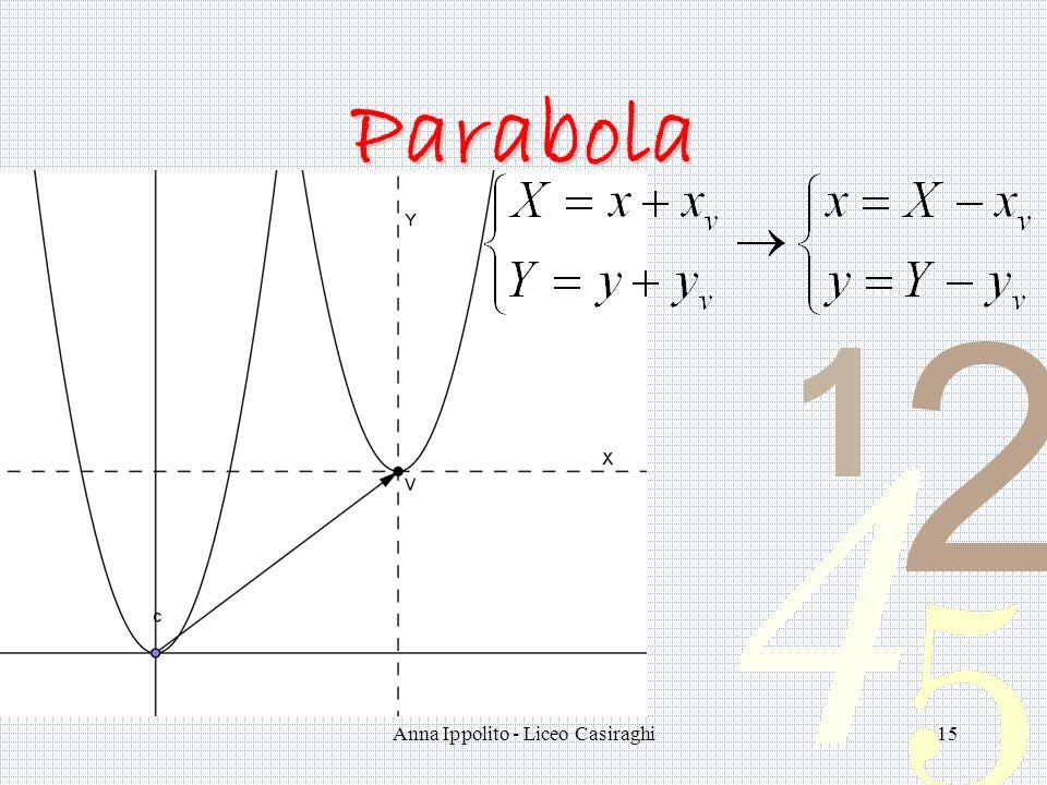 Anna Ippolito - Liceo Casiraghi15 Parabola