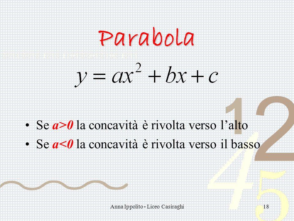 Anna Ippolito - Liceo Casiraghi18 Parabola Se a>0 la concavità è rivolta verso lalto Se a<0 la concavità è rivolta verso il basso