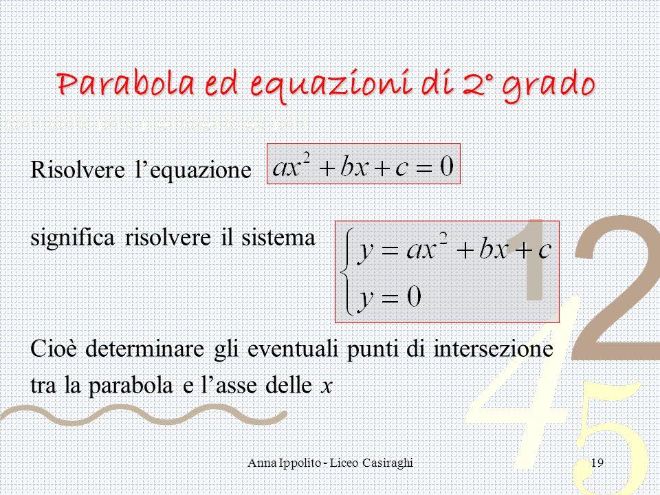 Anna Ippolito - Liceo Casiraghi19 Parabola ed equazioni di 2° grado Risolvere lequazione significa risolvere il sistema Cioè determinare gli eventuali punti di intersezione tra la parabola e lasse delle x