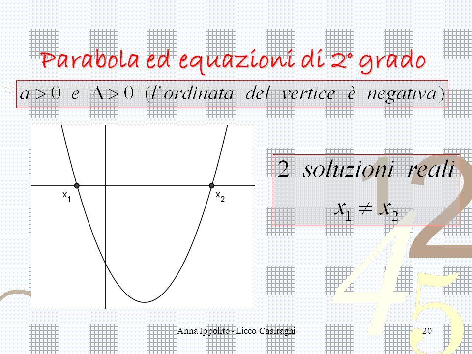 Anna Ippolito - Liceo Casiraghi20 Parabola ed equazioni di 2° grado