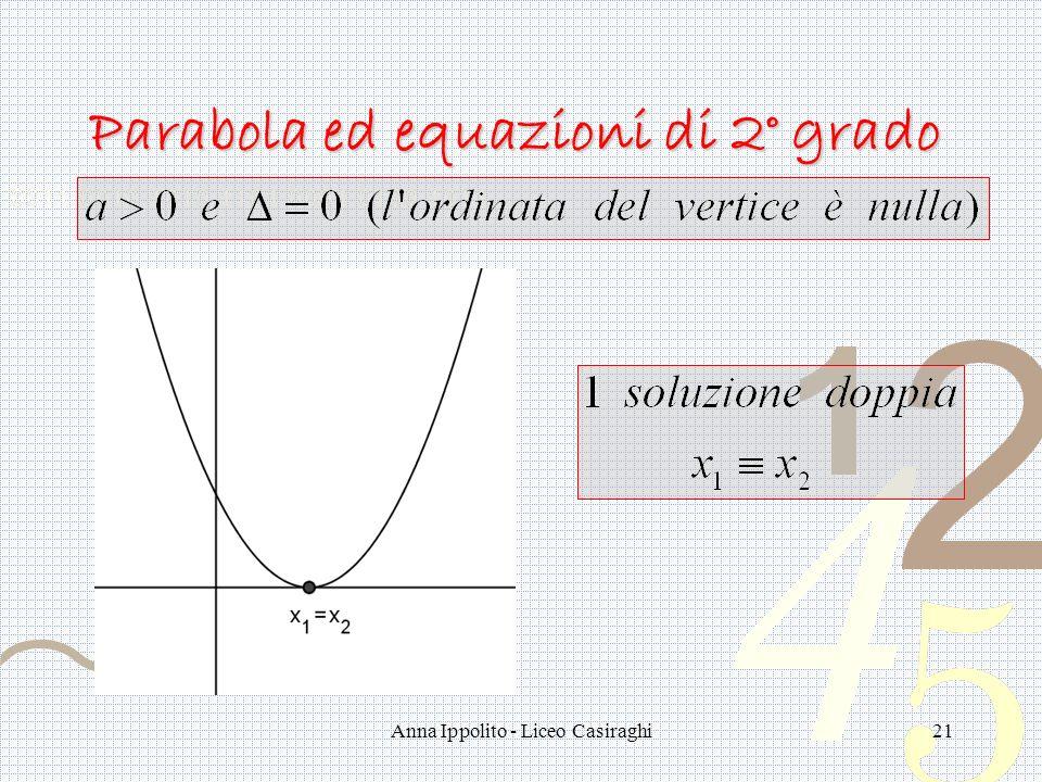 Anna Ippolito - Liceo Casiraghi21 Parabola ed equazioni di 2° grado