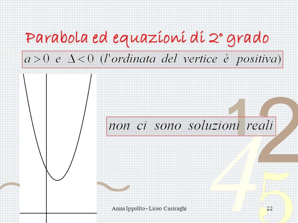 Anna Ippolito - Liceo Casiraghi22 Parabola ed equazioni di 2° grado