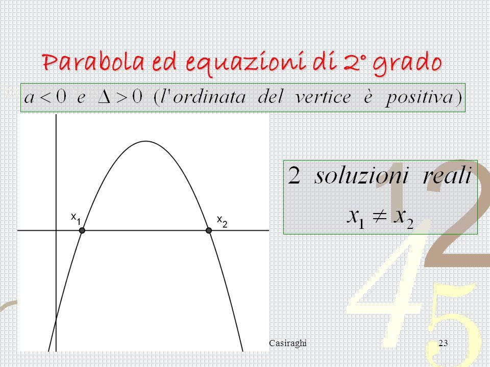 Anna Ippolito - Liceo Casiraghi23 Parabola ed equazioni di 2° grado