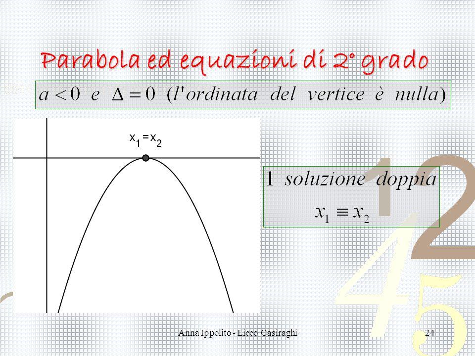 Anna Ippolito - Liceo Casiraghi24 Parabola ed equazioni di 2° grado