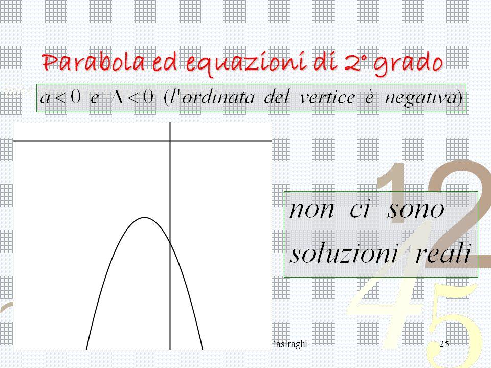 Anna Ippolito - Liceo Casiraghi25 Parabola ed equazioni di 2° grado