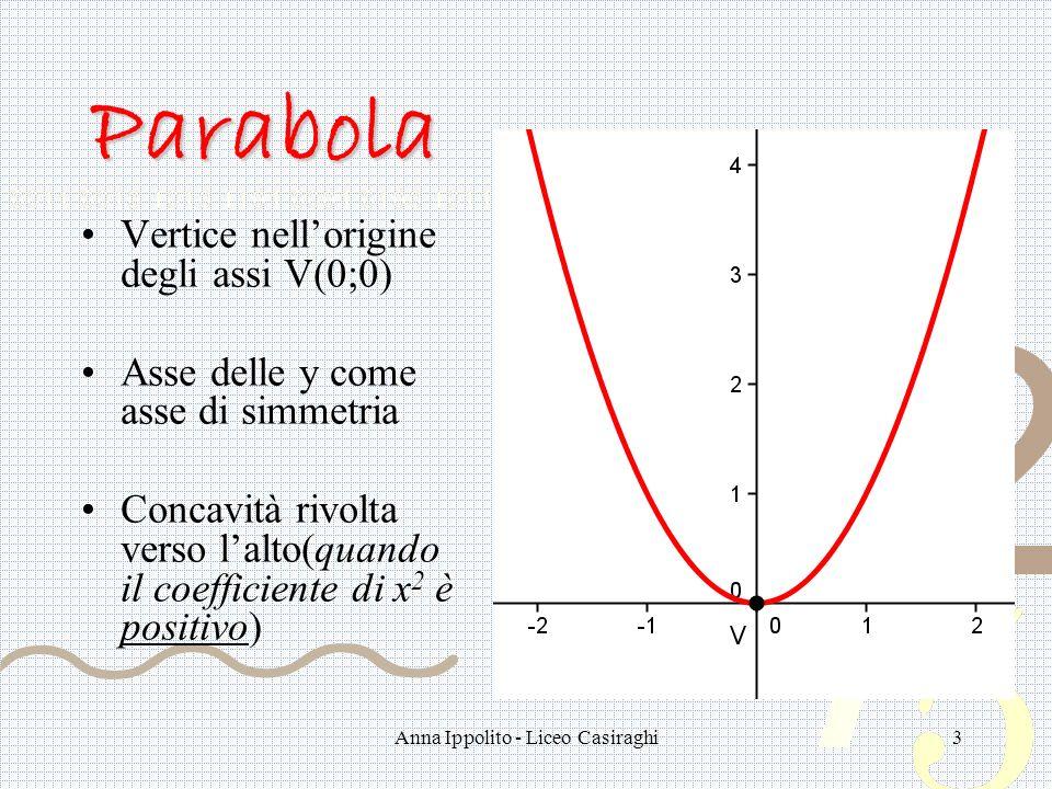 3 Parabola Vertice nellorigine degli assi V(0;0) Asse delle y come asse di simmetria Concavità rivolta verso lalto(quando il coefficiente di x 2 è pos