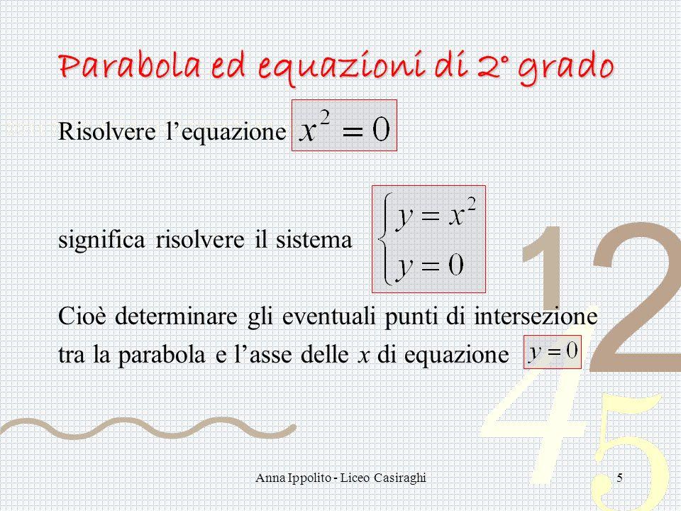 Anna Ippolito - Liceo Casiraghi5 Parabola ed equazioni di 2° grado Risolvere lequazione significa risolvere il sistema Cioè determinare gli eventuali punti di intersezione tra la parabola e lasse delle x di equazione