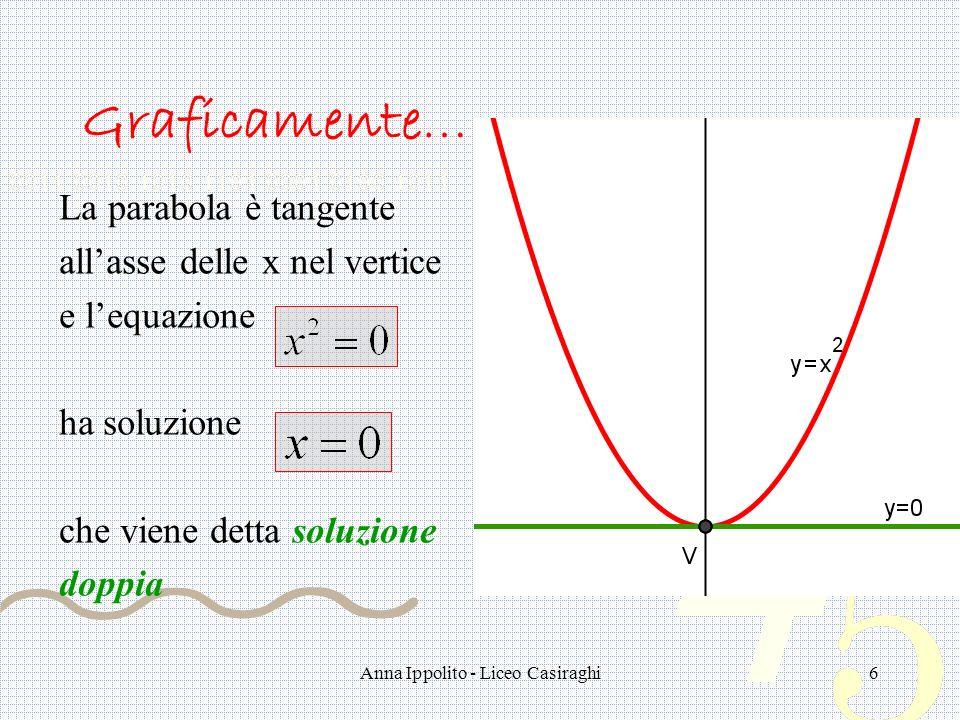 Anna Ippolito - Liceo Casiraghi6 Graficamente… La parabola è tangente allasse delle x nel vertice e lequazione ha soluzione che viene detta soluzione doppia