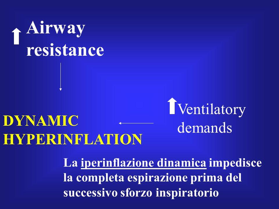 Airway resistance Ventilatory demands DYNAMIC HYPERINFLATION La iperinflazione dinamica impedisce la completa espirazione prima del successivo sforzo