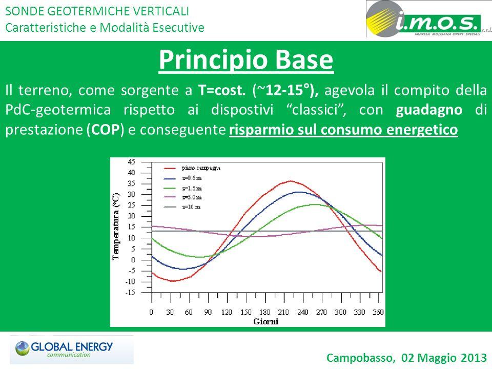 Principio Base Il terreno, come sorgente a T=cost. (~12-15°), agevola il compito della PdC-geotermica rispetto ai dispostivi classici, con guadagno di