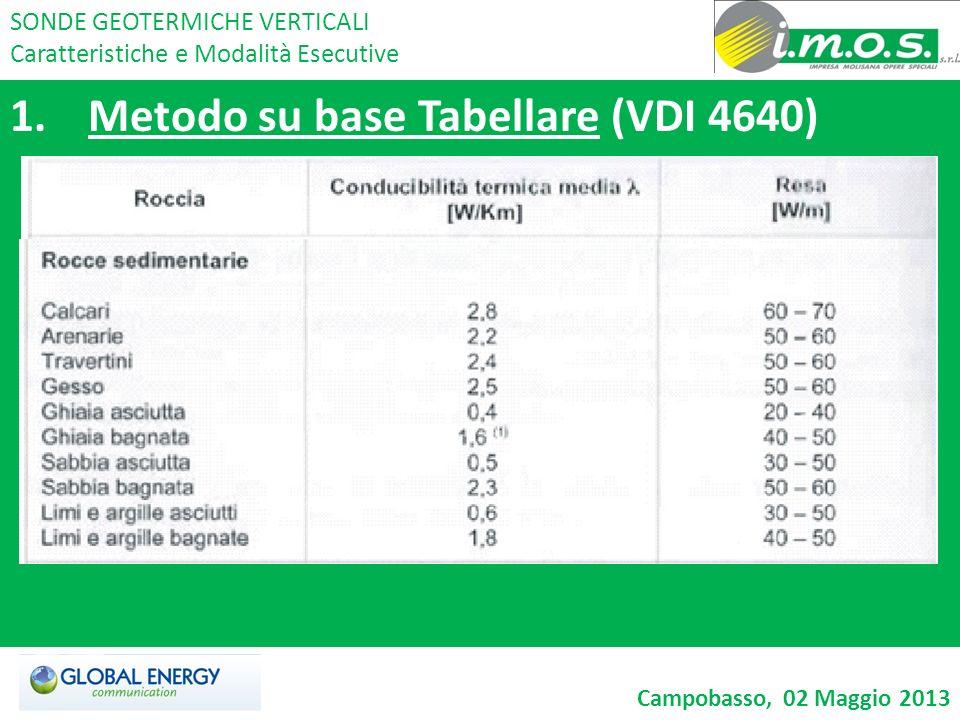 1.Metodo su base Tabellare (VDI 4640) SONDE GEOTERMICHE VERTICALI Caratteristiche e Modalità Esecutive Campobasso, 02 Maggio 2013