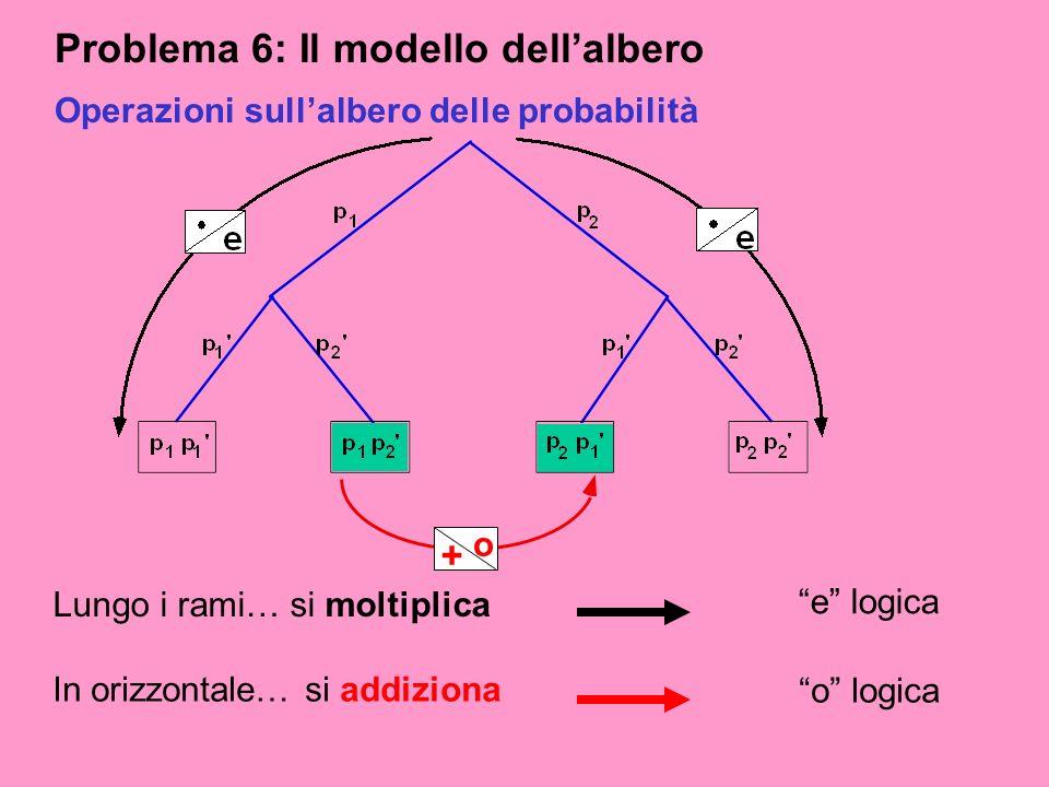 Problema 6: Il modello dellalbero Operazioni sullalbero delle probabilità + o Lungo i rami… si moltiplica e logica In orizzontale… si addiziona o logi