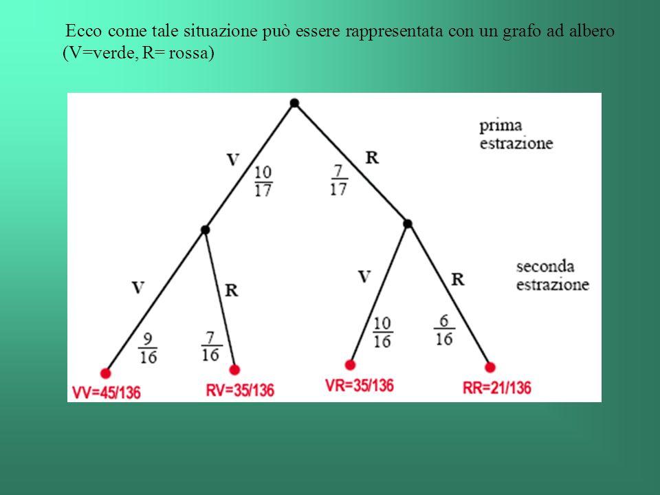 Ecco come tale situazione può essere rappresentata con un grafo ad albero (V=verde, R= rossa)
