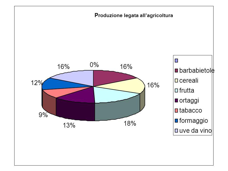 P roduzione legata allagricoltura 0% 16% 18% 13% 9% 12% 16% barbabietole cereali frutta ortaggi tabacco formaggio uve da vino