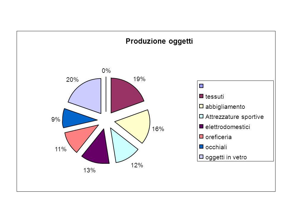 Produzione oggetti 0% 19% 16% 12% 13% 11% 9% 20% tessuti abbigliamento Attrezzature sportive elettrodomestici oreficeria occhiali oggetti in vetro