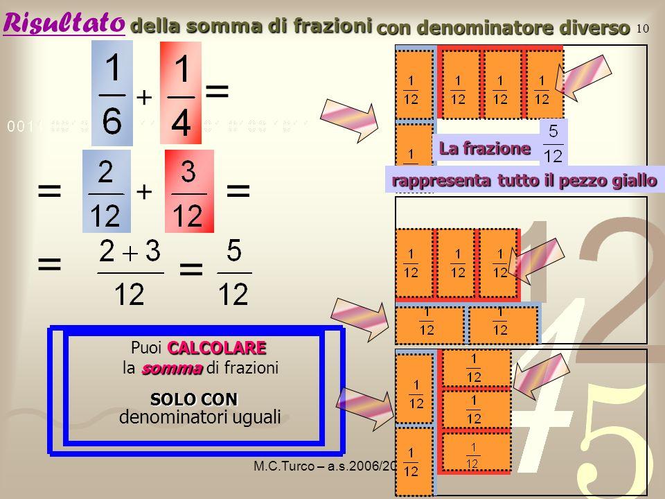 M.C.Turco – a.s.2006/2007 9 cosa succede nel rettangolo intero ? 1 parte Adesso il rettangolo è diviso in 12 parti uguali. 12 è MULTIPLO di 6 1 parte